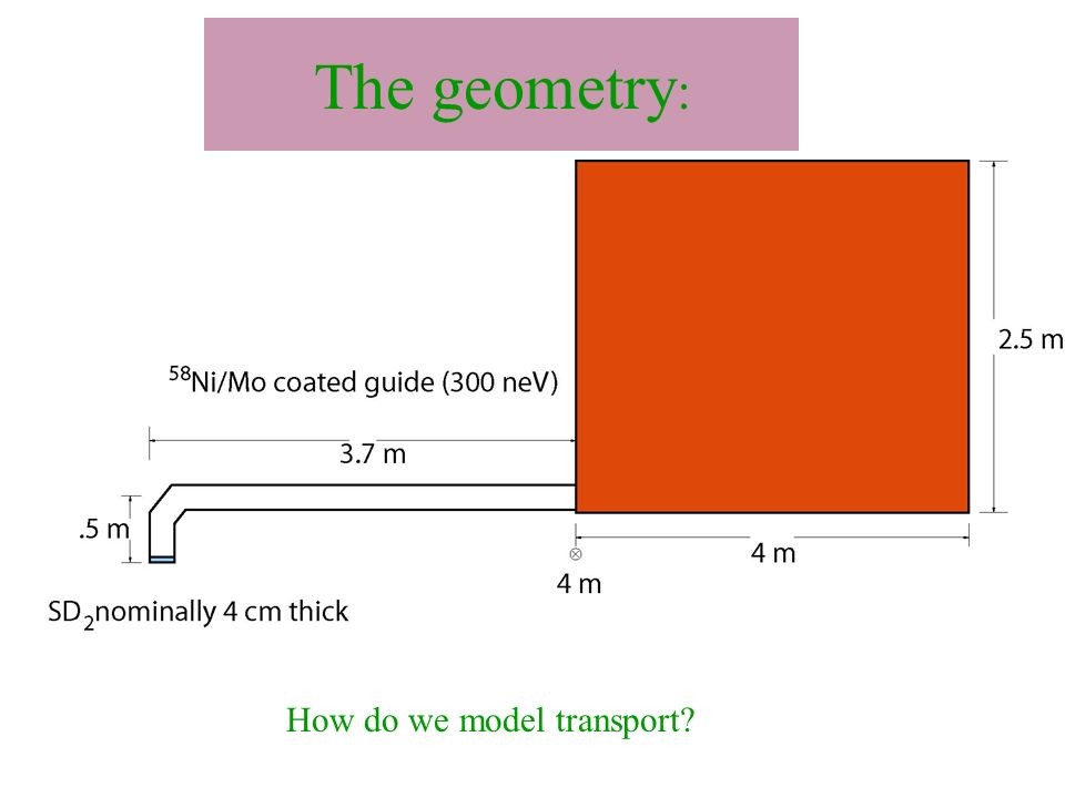 The geometry : How do we model transport?
