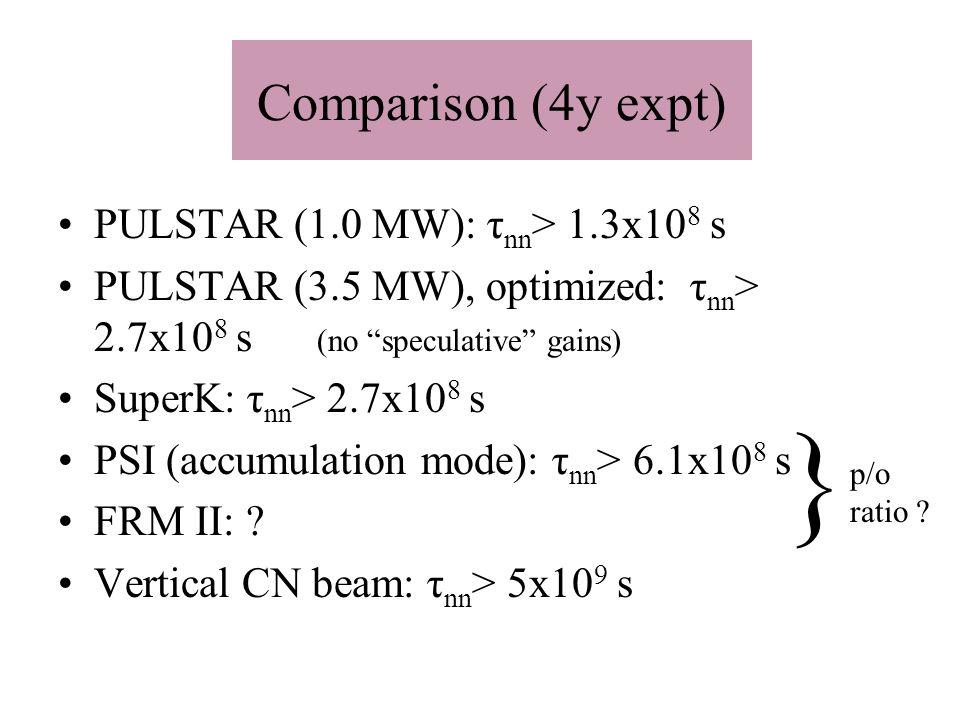 Comparison (4y expt) PULSTAR (1.0 MW): τ nn > 1.3x10 8 s PULSTAR (3.5 MW), optimized: τ nn > 2.7x10 8 s (no speculative gains) SuperK: τ nn > 2.7x10 8 s PSI (accumulation mode): τ nn > 6.1x10 8 s FRM II: .