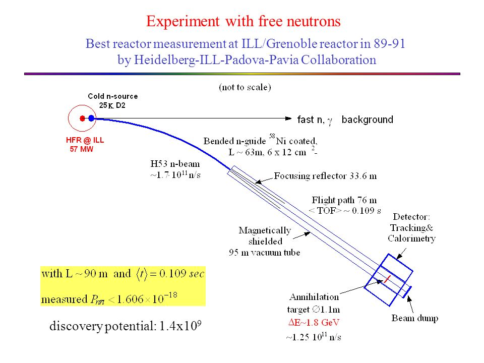 Best reactor measurement at ILL/Grenoble reactor in 89-91 by Heidelberg-ILL-Padova-Pavia Collaboration Experiment with free neutrons 2 discovery poten