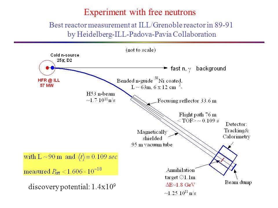 Bound n: J.Chung et al., (Soudan II) Phys. Rev.
