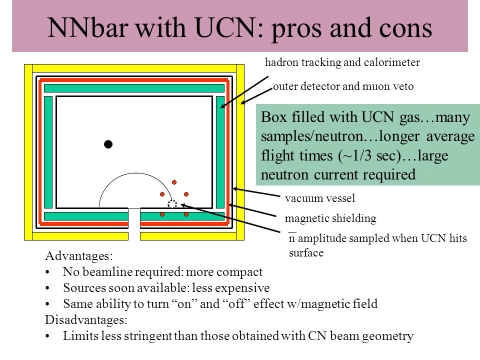 NNbar with UCN: pros and cons Advantages: No beamline required: more compact Sources soon available: less expensive Same ability to turn on and off ef