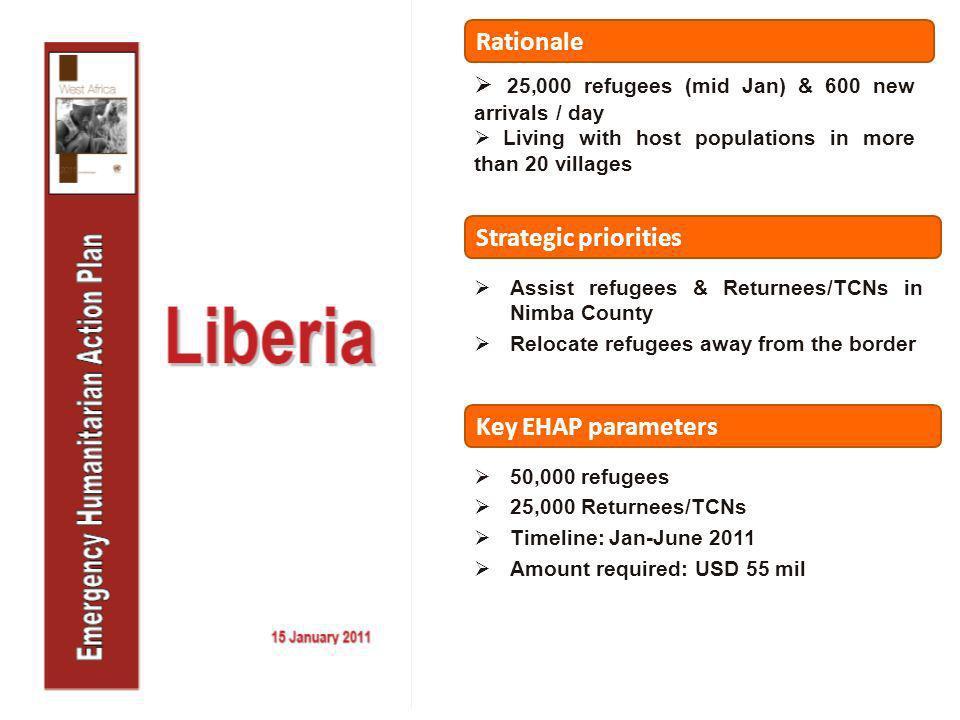 Key EHAP parameters 50,000 refugees 25,000 Returnees/TCNs Timeline: Jan-June 2011 Amount required: USD 55 mil Strategic priorities Assist refugees & R