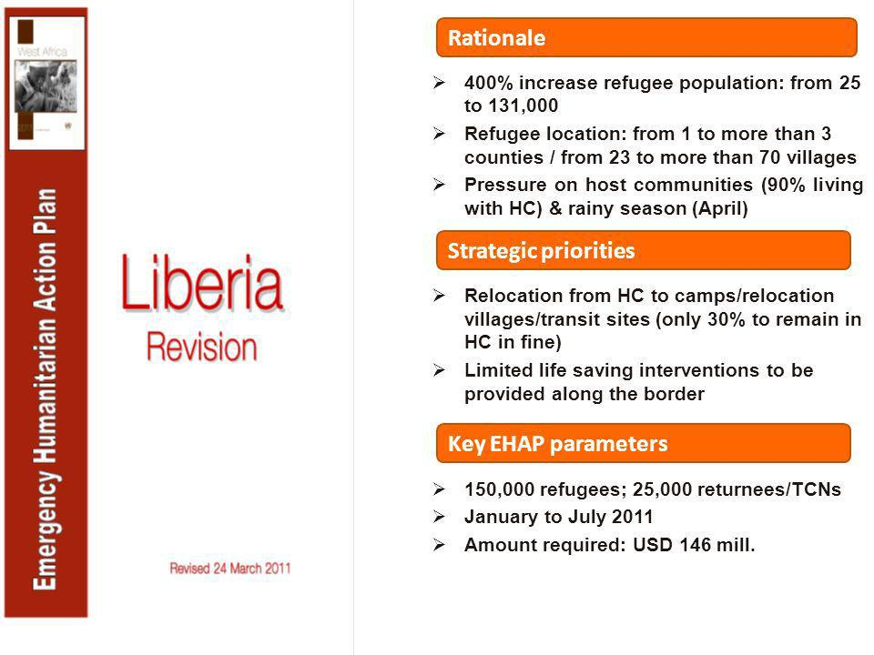 Rationale 400% increase refugee population: from 25 to 131,000 Refugee location: from 1 to more than 3 counties / from 23 to more than 70 villages Pressure on host communities (90% living with HC) & rainy season (April) Relocation from HC to camps/relocation villages/transit sites (only 30% to remain in HC in fine) Limited life saving interventions to be provided along the border Strategic priorities Key EHAP parameters 150,000 refugees; 25,000 returnees/TCNs January to July 2011 Amount required: USD 146 mill.