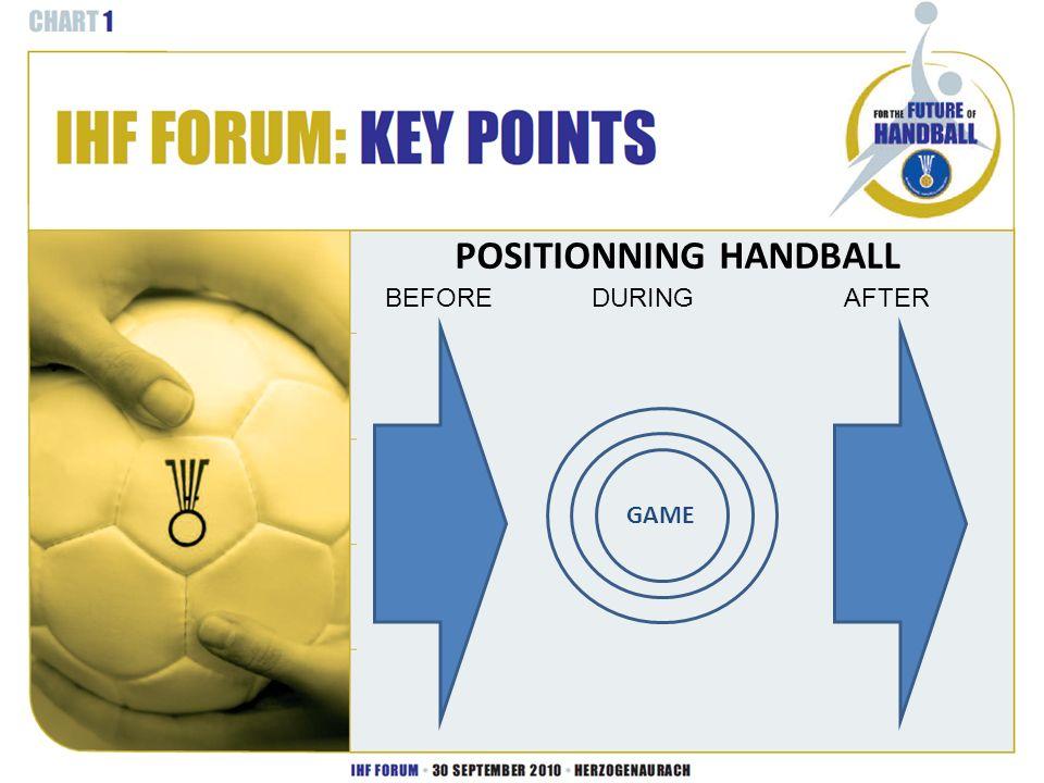 GAME POSITIONNING HANDBALL BEFOREDURINGAFTER