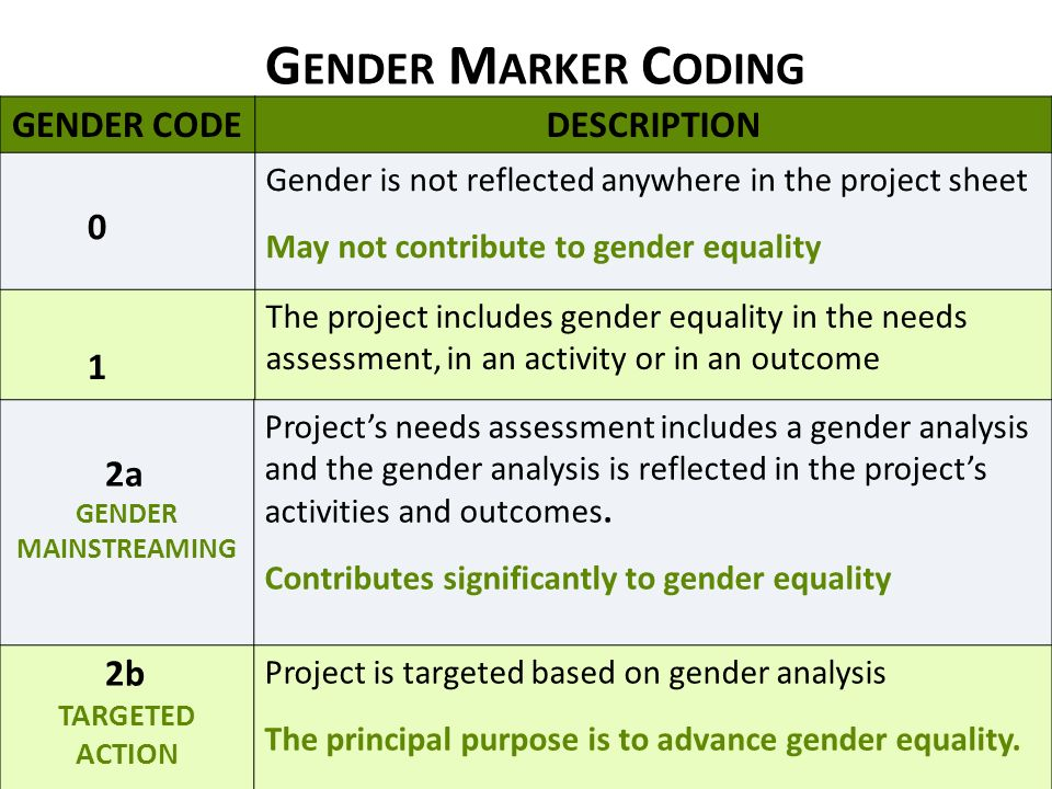 G ENDER M ARKER C ODING GENDER CODE DESCRIPTION 0 Gender is not reflected anywhere in the project sheet May not contribute to gender equality 1 The project includes gender equality in the needs assessment, in an activity or in an outcome Contributes in a limited way to gender equality 2a GENDER MAINSTREAMING Projects needs assessment includes a gender analysis and the gender analysis is reflected in the projects activities and outcomes.