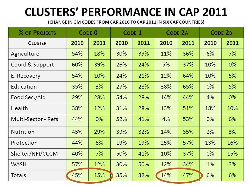 CLUSTERS PERFORMANCE IN CAP 2011 (CHANGE IN GM CODES FROM CAP 2010 TO CAP 2011 IN SIX CAP COUNTRIES) G % OF P ROJECTS C ODE 0C ODE 1C ODE 2 A C ODE 2 B C LUSTER 20102011201020112010201120102011 Agriculture54%18%30%39%11%36%6%7% Coord & Support60%39%26%24%5%37%10%0% E.