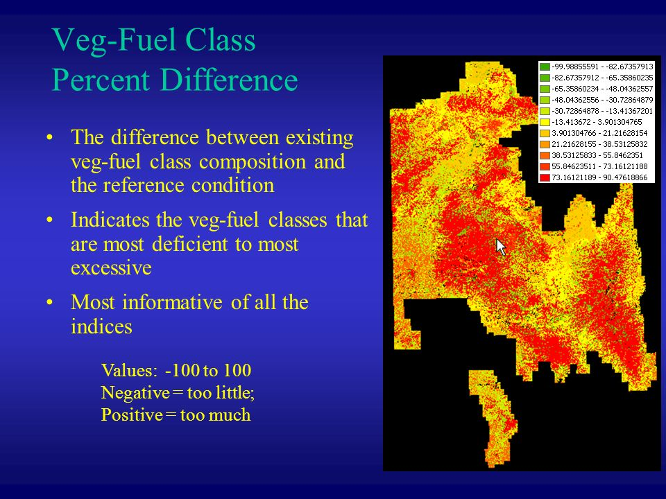 Veg-Fuel Class Percent Difference The difference between existing veg-fuel class composition and the reference condition Indicates the veg-fuel classes that are most deficient to most excessive Most informative of all the indices Values: -100 to 100 Negative = too little; Positive = too much