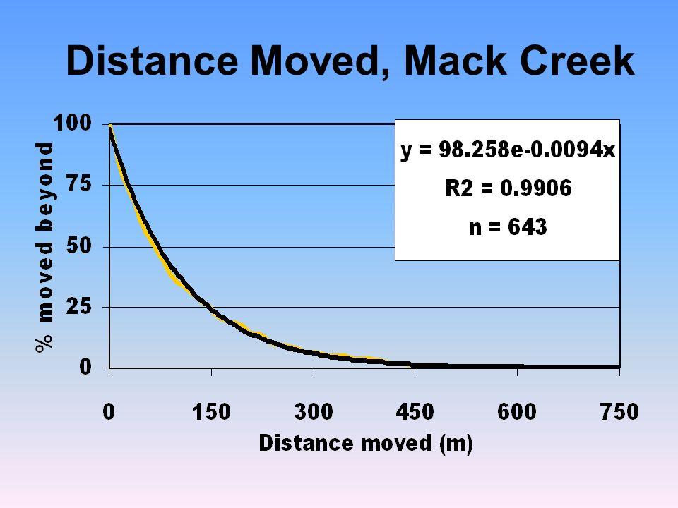 Distance Moved, Mack Creek