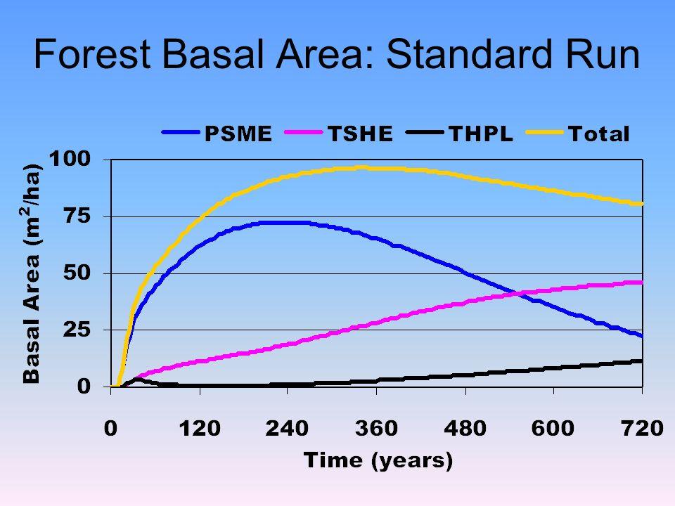 Forest Basal Area: Standard Run