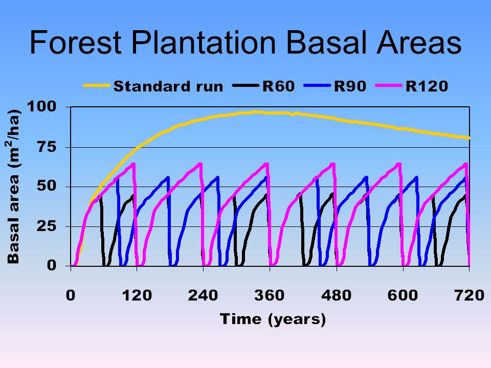 Forest Plantation Basal Areas