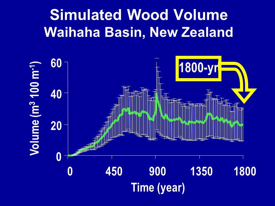 0 20 40 60 045090013501800 Time (year) Volume (m 3 100 m -1 ) 1800-yr Simulated Wood Volume Waihaha Basin, New Zealand