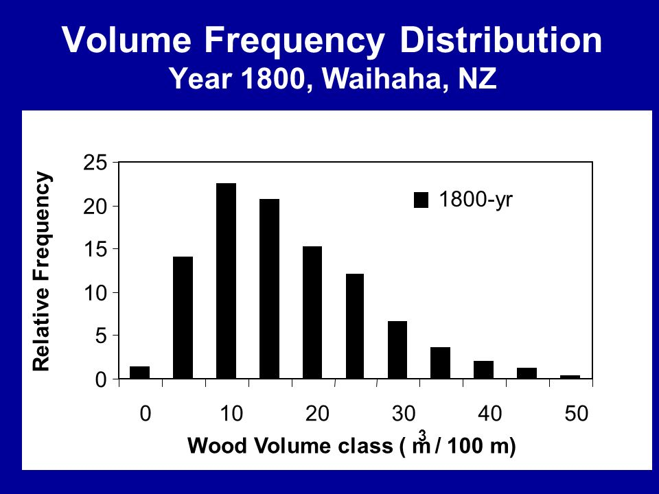 Volume Frequency Distribution Year 1800, Waihaha, NZ 0 5 10 15 20 25 01020304050 Wood Volume class ( m 3 / 100 m) Relative Frequency 1800-yr