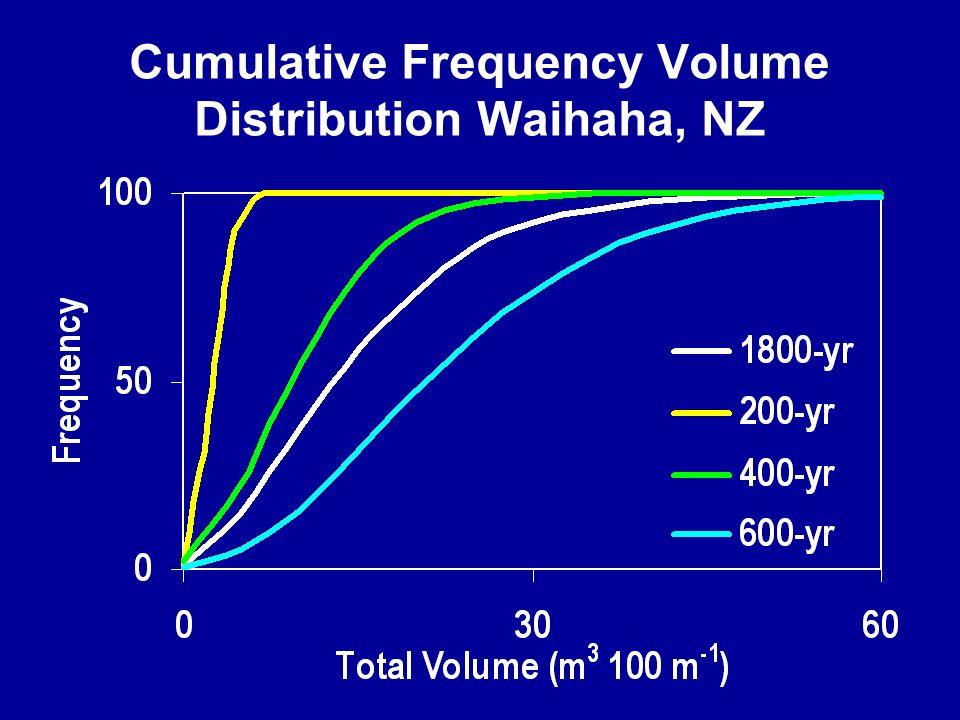Cumulative Frequency Volume Distribution Waihaha, NZ