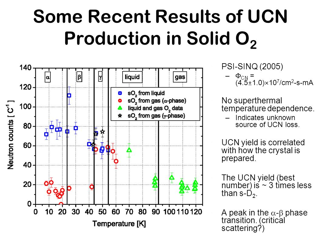Some Recent Results of UCN Production in Solid O 2 PSI-SINQ (2005) – CN = (4.5 1.0) 10 7 /cm 2 -s-mA No superthermal temperature dependence. –Indicate