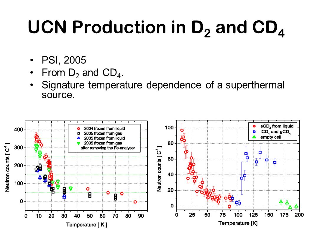 UCN Production in D 2 and CD 4 PSI, 2005 From D 2 and CD 4. Signature temperature dependence of a superthermal source.