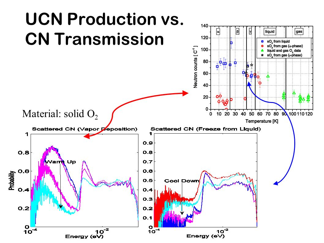 UCN Production vs. CN Transmission Material: solid O 2