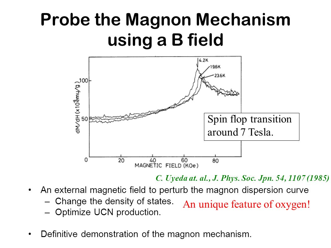 Probe the Magnon Mechanism using a B field An external magnetic field to perturb the magnon dispersion curve –Change the density of states. –Optimize