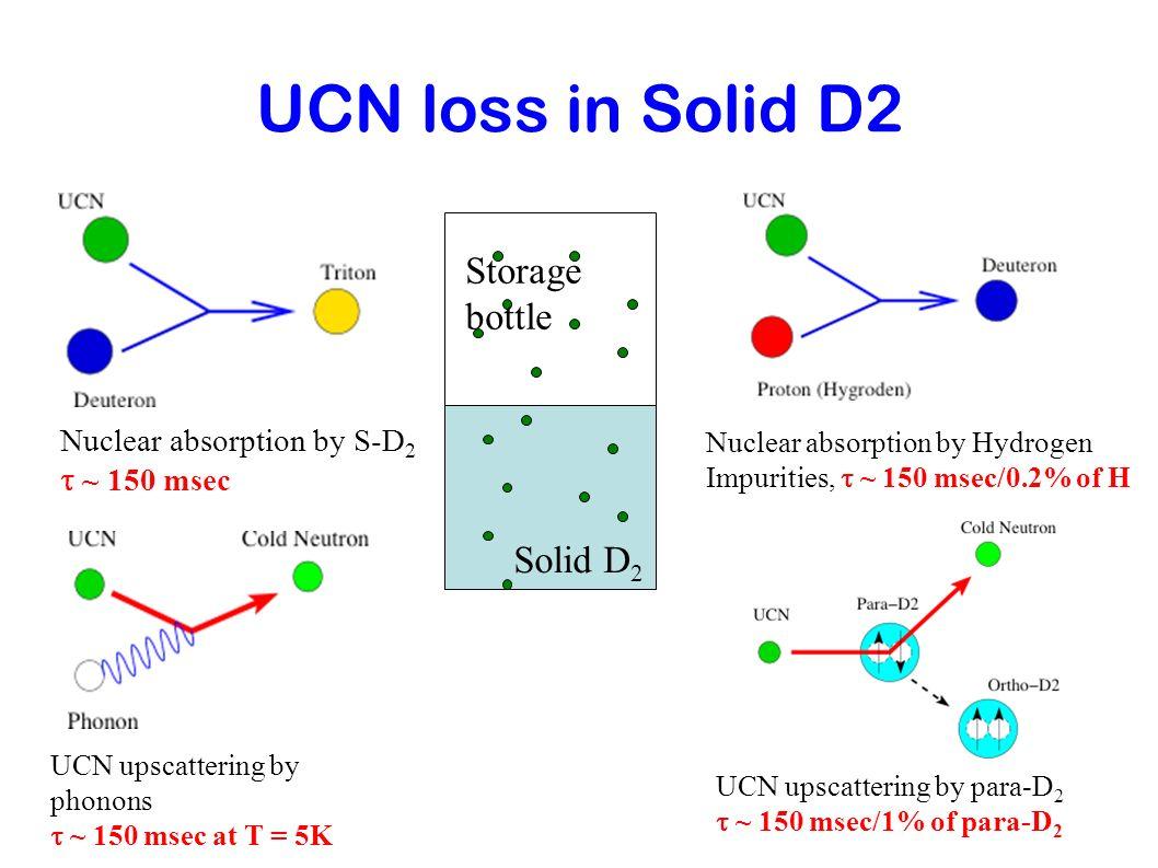 Los Alamos s-D 2 UCN Prototype Source Source has para-D 2 : 4% Bottled UCN density: 100 UCN/c.c.
