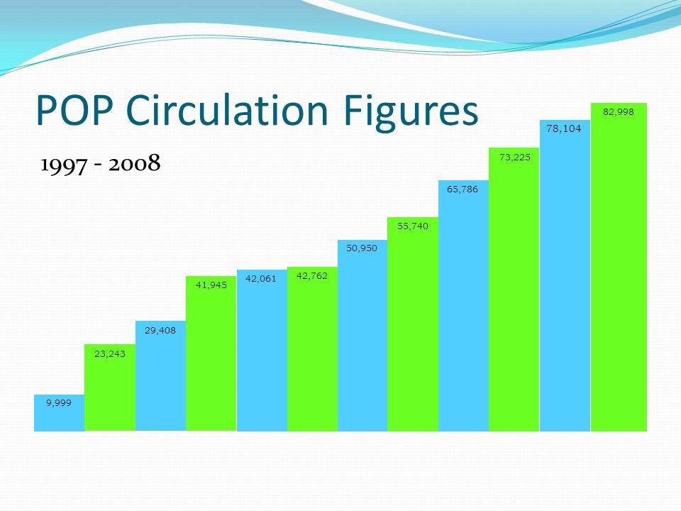 POP Circulation Figures 1997 - 2008 23,243 9,999 29,408 41,945 42,061 42,762 50,950 55,740 65,786 73,225 78,104 82,998