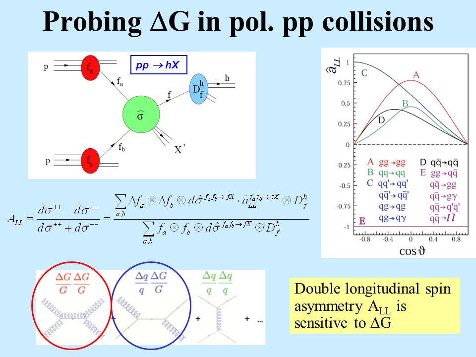 Probing G in pol. pp collisions pp hX Double longitudinal spin asymmetry A LL is sensitive to G