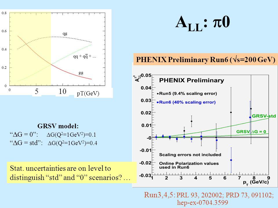 A LL : 0 pT(GeV) Run3,4,5: PRL 93, 202002; PRD 73, 091102; hep-ex-0704.3599 510 GRSV model: G = 0: G(Q 2 =1GeV 2 )=0.1 G = std: G(Q 2 =1GeV 2 )=0.4 Stat.