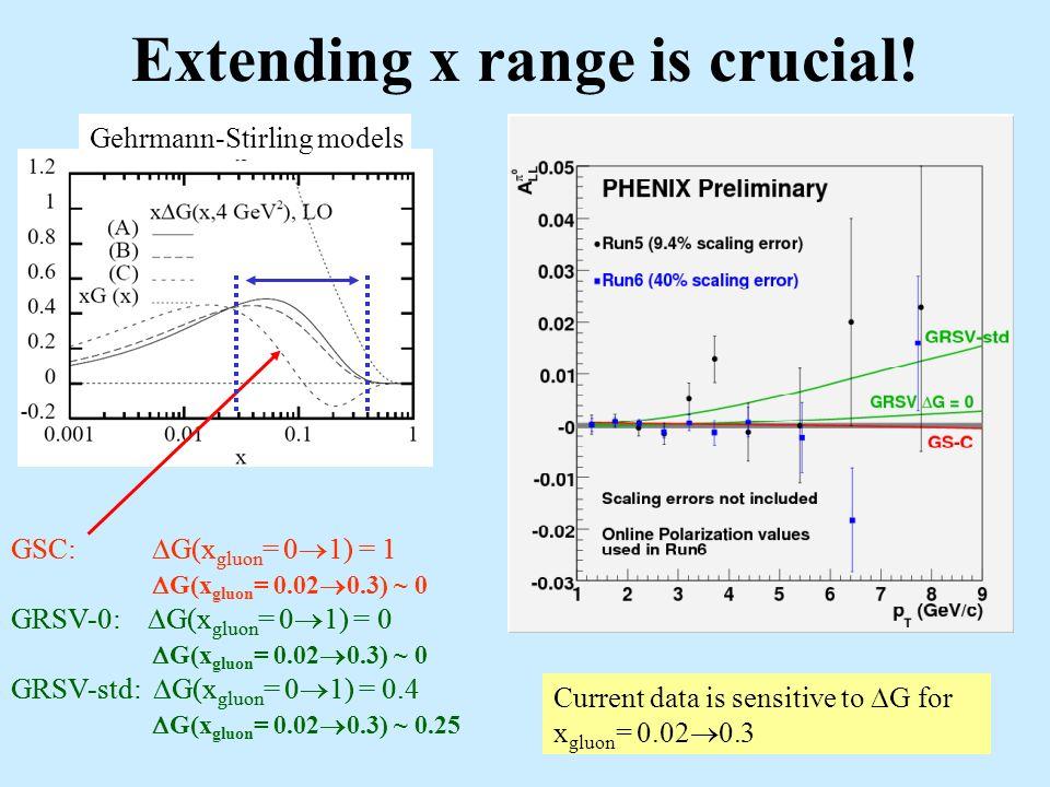 Extending x range is crucial.