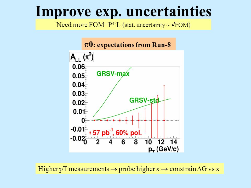 Improve exp. uncertainties Need more FOM=P 4 L ( stat. uncertainty ~ FOM ) 0 : expectations from Run-8 Higher pT measurements probe higher x constrain