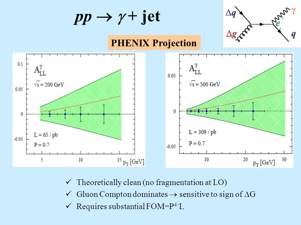 pp + jet Theoretically clean (no fragmentation at LO) Gluon Compton dominates sensitive to sign of G Requires substantial FOM=P 4 L PHENIX Projection