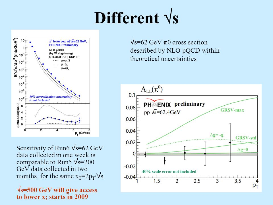 Different s s=62 GeV 0 cross section described by NLO pQCD within theoretical uncertainties Sensitivity of Run6 s=62 GeV data collected in one week is comparable to Run5 s=200 GeV data collected in two months, for the same x T =2p T / s s=500 GeV will give access to lower x; starts in 2009