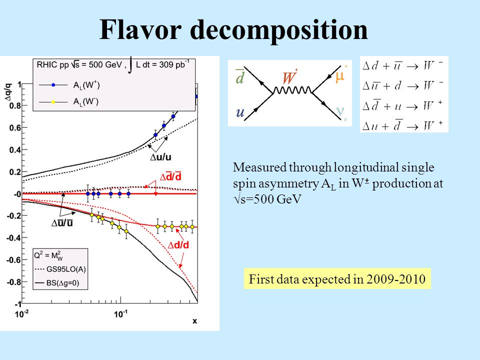 Flavor decomposition Measured through longitudinal single spin asymmetry A L in W production at s=500 GeV First data expected in 2009-2010