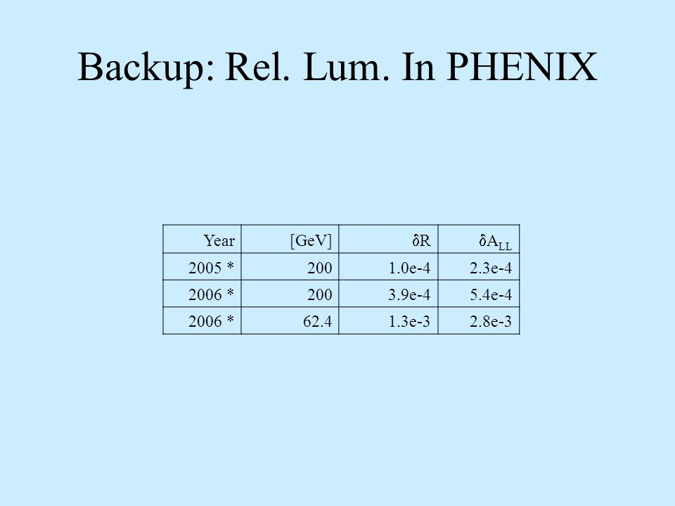 Backup: Rel. Lum. In PHENIX Year[GeV] R A LL 2005 *2001.0e-42.3e-4 2006 *2003.9e-45.4e-4 2006 *62.41.3e-32.8e-3