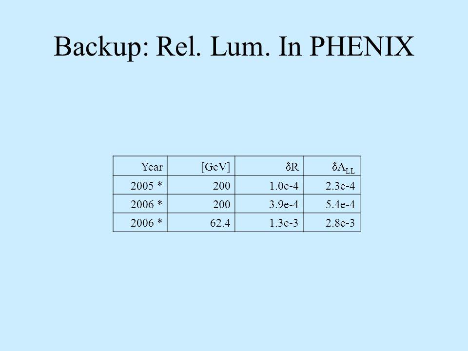 Backup: Rel. Lum.