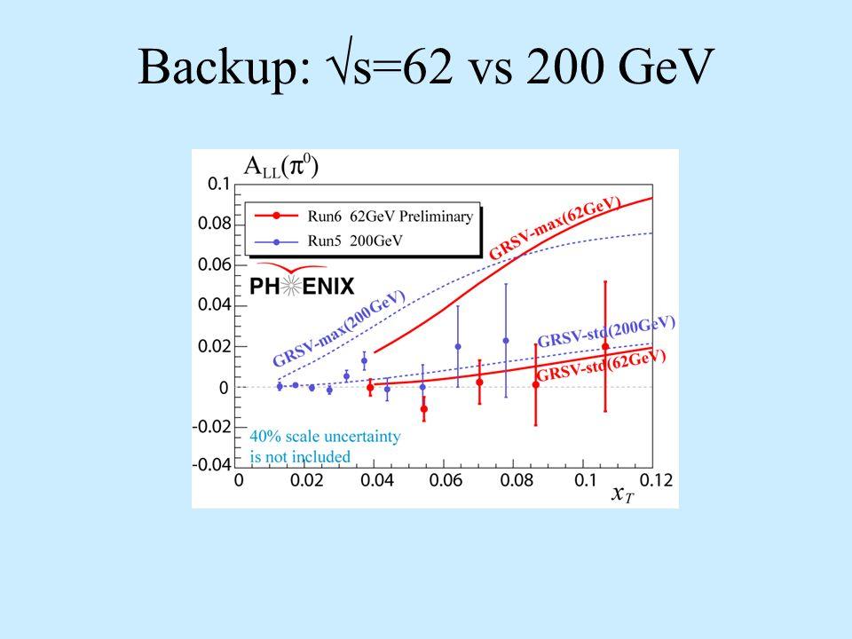 Backup: s=62 vs 200 GeV