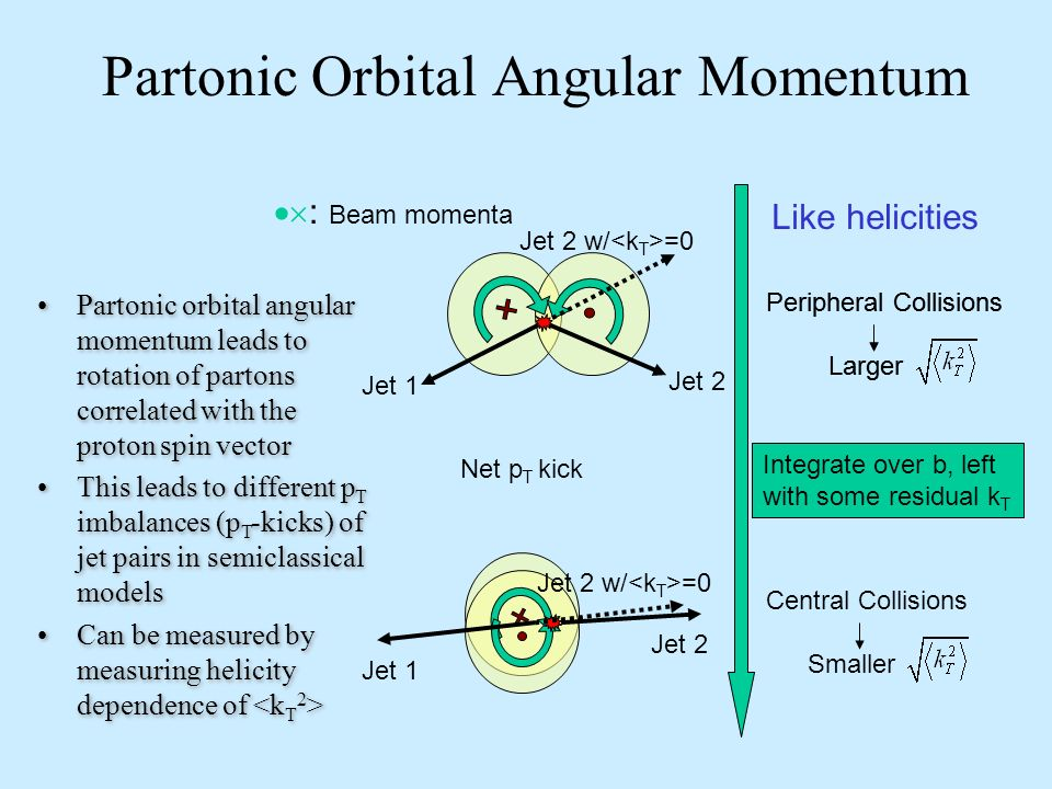 Partonic Orbital Angular Momentum Peripheral Collisions Larger Integrate over b, left with some residual k T Net p T kick Central Collisions Smaller Jet 2 Jet 1 Jet 2 w/ =0 Peripheral Collisions Larger Jet 1 Jet 2 w/ =0 Jet 2 Like helicities : Beam momenta Partonic orbital angular momentum leads to rotation of partons correlated with the proton spin vector This leads to different p T imbalances (p T -kicks) of jet pairs in semiclassical models Can be measured by measuring helicity dependence of Partonic orbital angular momentum leads to rotation of partons correlated with the proton spin vector This leads to different p T imbalances (p T -kicks) of jet pairs in semiclassical models Can be measured by measuring helicity dependence of