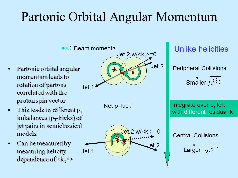 Partonic Orbital Angular Momentum Partonic orbital angular momentum leads to rotation of partons correlated with the proton spin vector This leads to different p T imbalances (p T -kicks) of jet pairs in semiclassical models Can be measured by measuring helicity dependence of Partonic orbital angular momentum leads to rotation of partons correlated with the proton spin vector This leads to different p T imbalances (p T -kicks) of jet pairs in semiclassical models Can be measured by measuring helicity dependence of Integrate over b, left with different residual k T Net p T kick Central Collisions Larger Jet 2 Jet 1 Jet 2 w/ =0 Peripheral Collisions Smaller Jet 1 Jet 2 w/ =0 Jet 2 Unlike helicities : Beam momenta