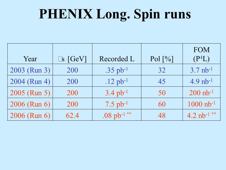 PHENIX Long.