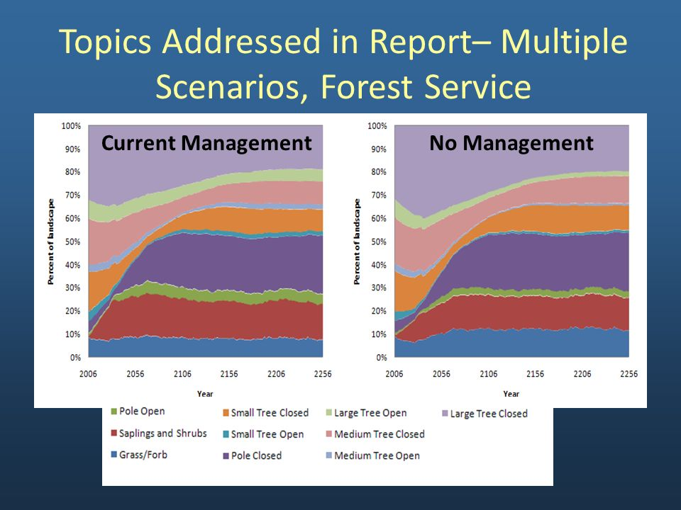 Current ManagementNo Management Topics Addressed in Report– Multiple Scenarios, Forest Service