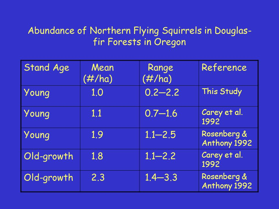 Abundance of Northern Flying Squirrels in Douglas- fir Forests in Oregon Stand Age Mean (#/ha) Range (#/ha) Reference Young 1.0 0.2 2.2 This Study Young 1.1 0.7 1.6 Carey et al.