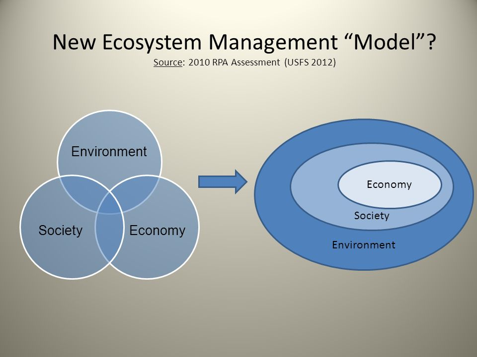 New Ecosystem Management Model? Source: 2010 RPA Assessment (USFS 2012) Environment Society Economy Environment EconomySociety