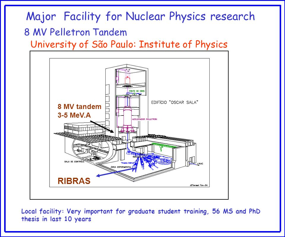 Major Facility for Nuclear Physics research 8 MV Pelletron Tandem University of São Paulo: Institute of Physics State funding agencies: largest is FAP
