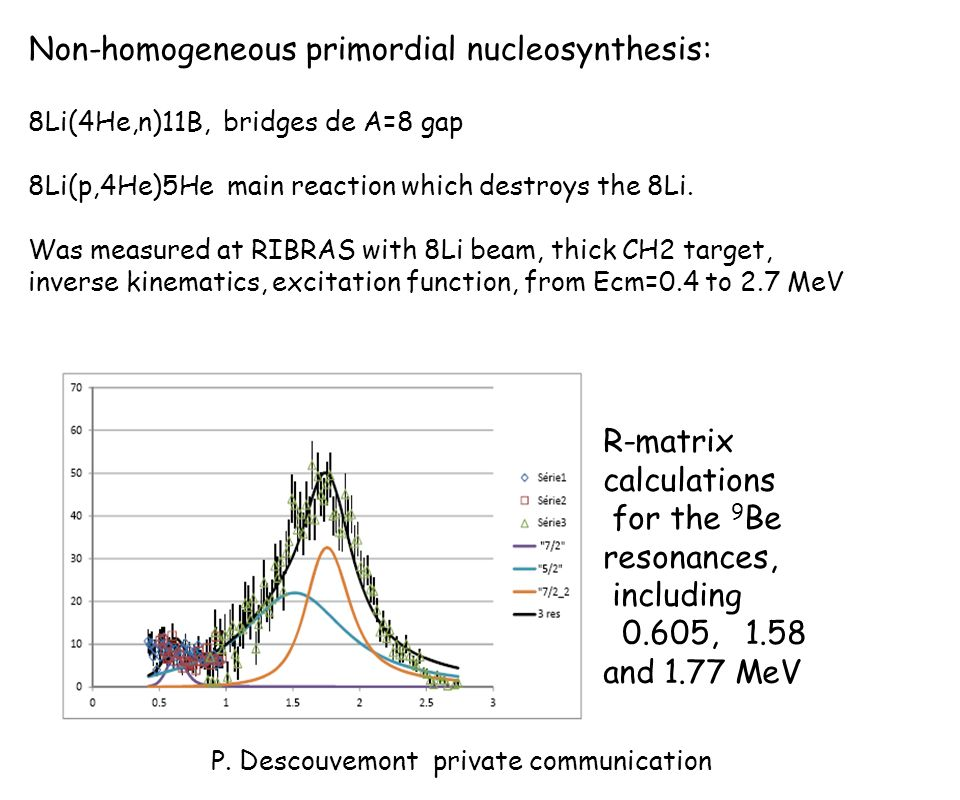 R-matrix calculations for the 9 Be resonances, including 0.605, 1.58 and 1.77 MeV P. Descouvemont private communication Non-homogeneous primordial nuc