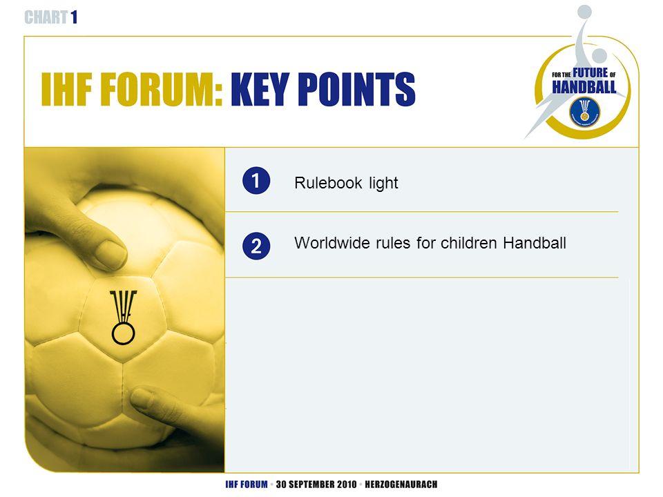 Das ist ein Testtext, das ist ein Test Further ideas Rulebook light Worldwide rules for children Handball