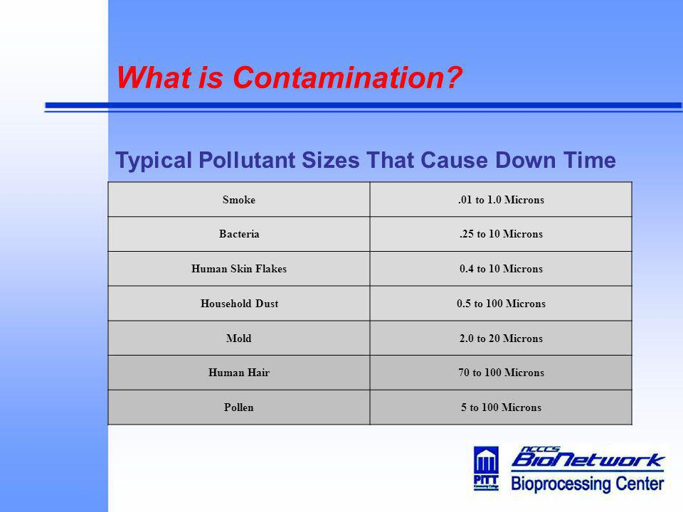 What is Contamination? Typical Pollutant Sizes That Cause Down Time Smoke.01 to 1.0 Microns Bacteria.25 to 10 Microns Human Skin Flakes0.4 to 10 Micro
