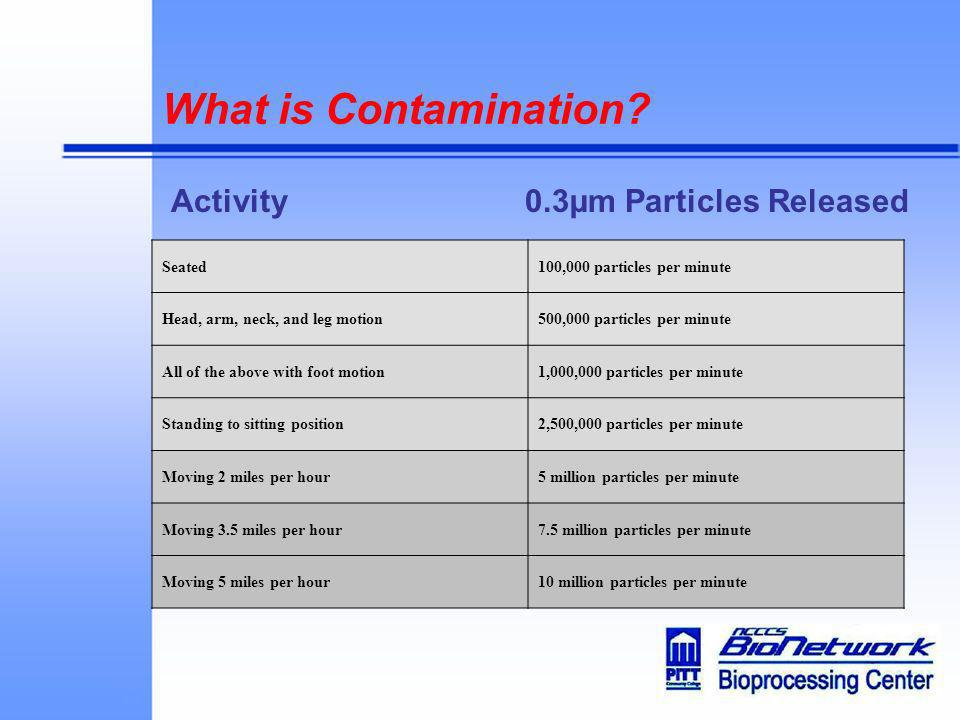 What is Contamination? Activity 0.3µm Particles Released Seated100,000 particles per minute Head, arm, neck, and leg motion500,000 particles per minut