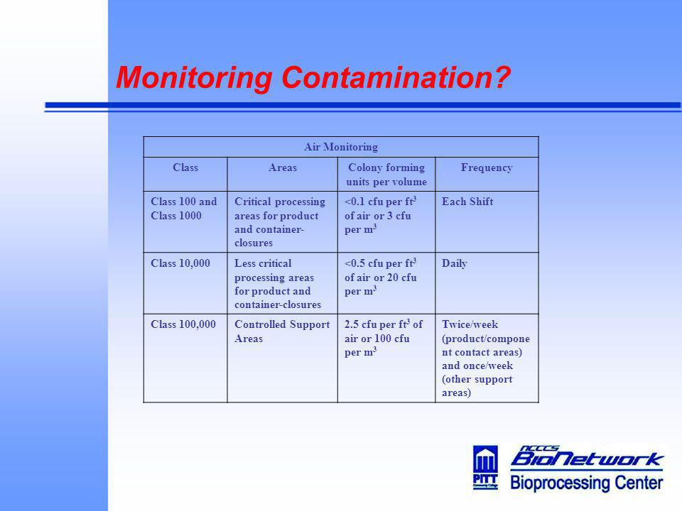 Monitoring Contamination? Air Monitoring ClassAreasColony forming units per volume Frequency Class 100 and Class 1000 Critical processing areas for pr