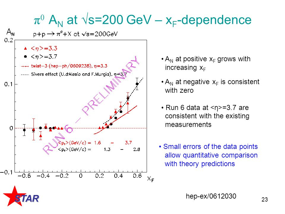 23 π 0 A N at s=200 GeV – x F -dependence A N at positive x F grows with increasing x F A N at negative x F is consistent with zero Run 6 data at =3.7