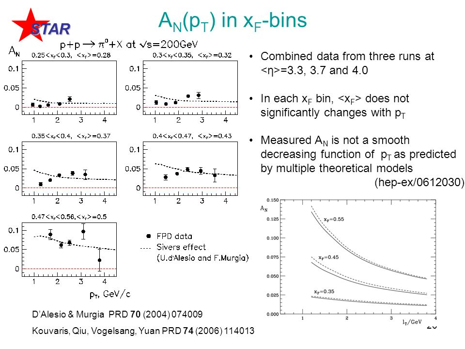 26 A N (p T ) in x F -bins Combined data from three runs at =3.3, 3.7 and 4.0 In each x F bin, does not significantly changes with p T Measured A N is