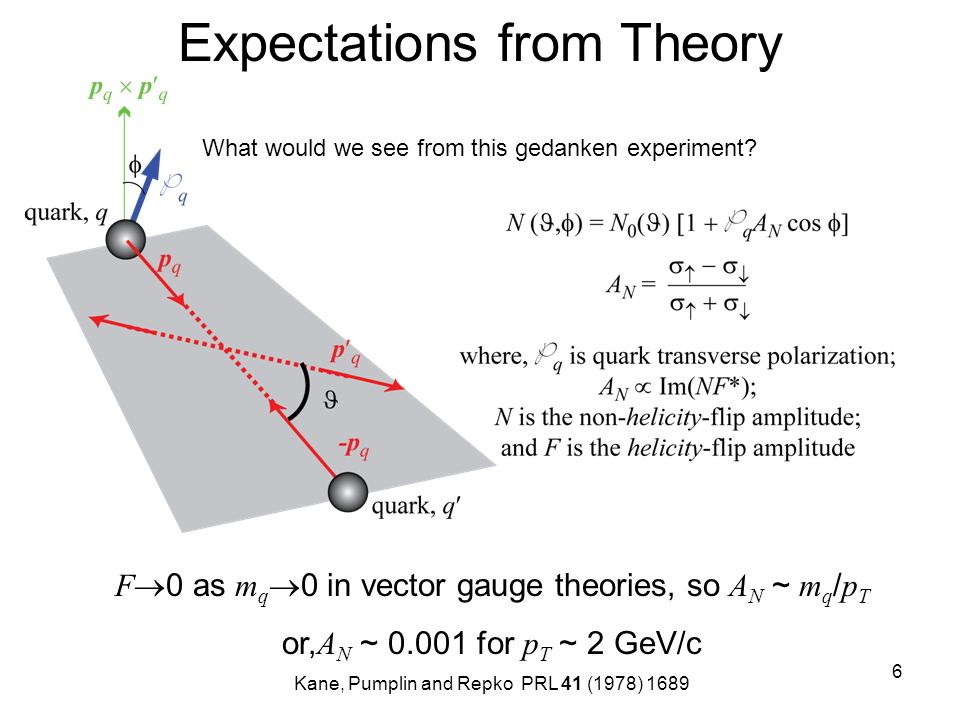 6 Expectations from Theory What would we see from this gedanken experiment? F 0 as m q 0 in vector gauge theories, so A N ~ m q / p T or, A N ~ 0.001