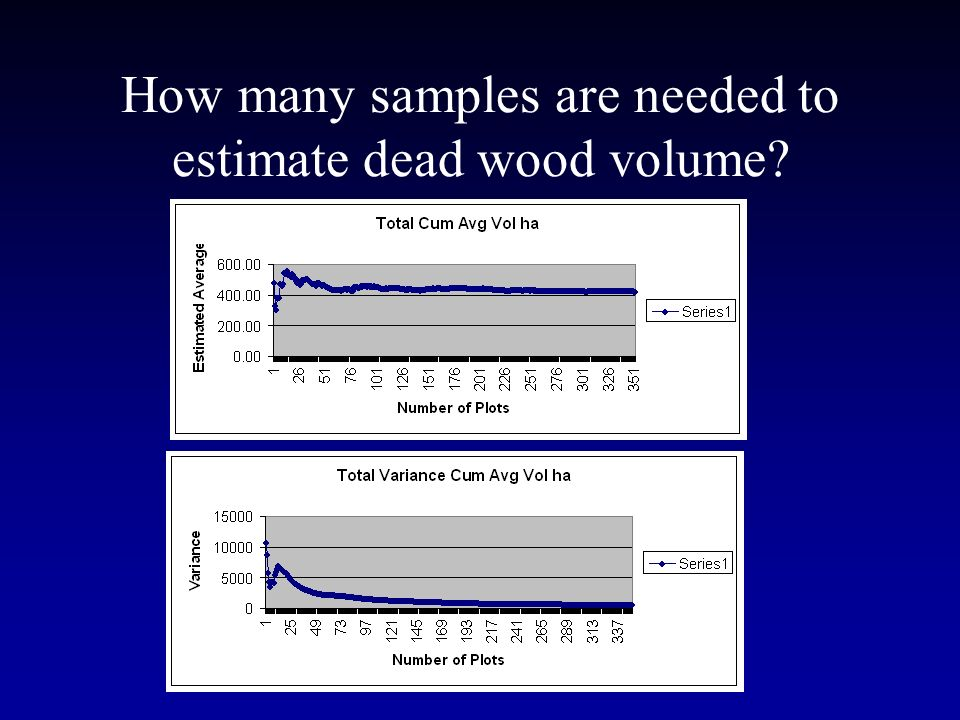 How many samples are needed to estimate dead wood volume