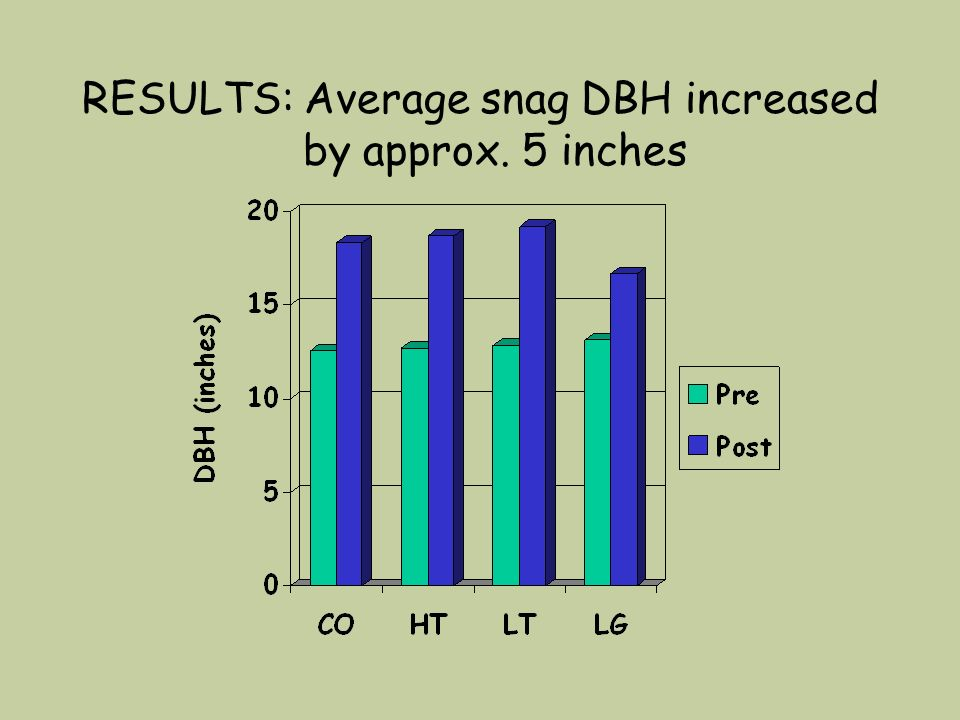 RESULTS: Average snag DBH increased by approx. 5 inches